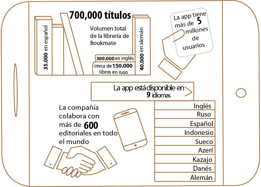 bookmate_en_espanol_b2