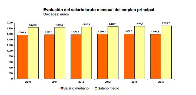 evolucion_salario_bruto