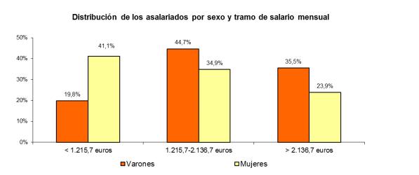 salario_sexo