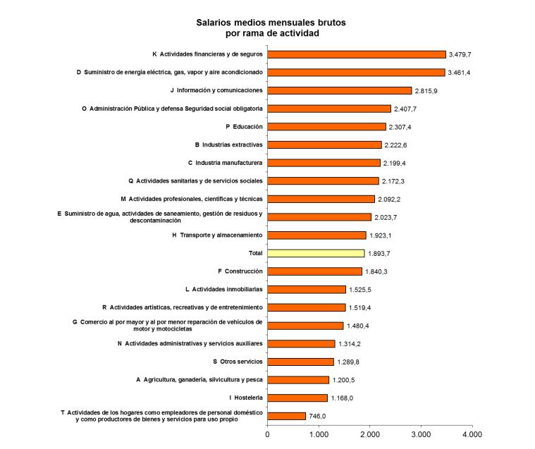 salarios_actividad_1