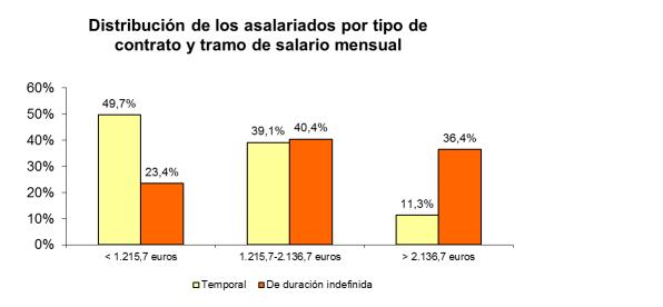 salarios_contrato