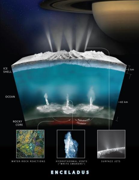 Ilustración de la NASA que muestra cómo los científicos de la sonda espacial internacional Cassini piensan que el agua interactúa con el lecho rocoso del océano helado de Encélado,