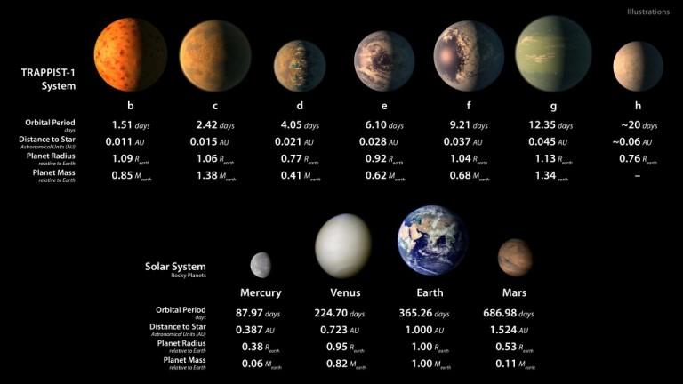 comparaciónplanetassietetierras
